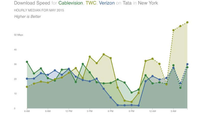 Internet congestion